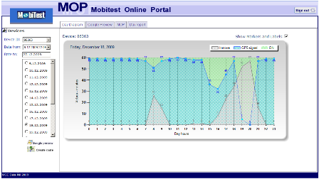 MobiTest Online Portal – device day summary