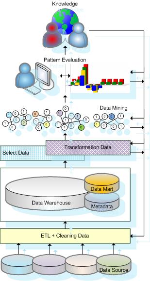 Data Mining Scheme
